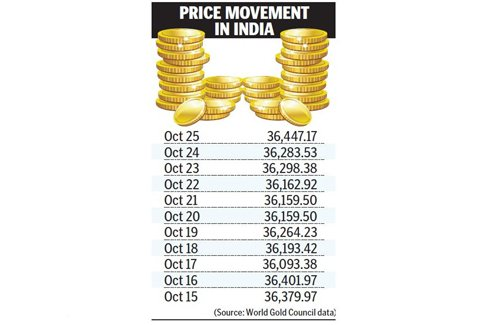 Gold Price Hits The High Note