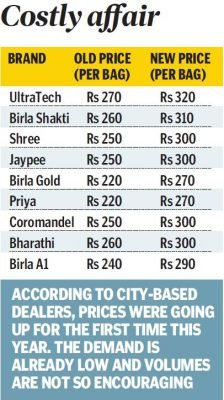 cement india prices hyderabad bag bharathi hike take coromandel raw material industry dearer become across set