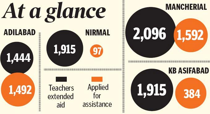 Private school staff benefit from govt aid in erstwhile Adilabad district